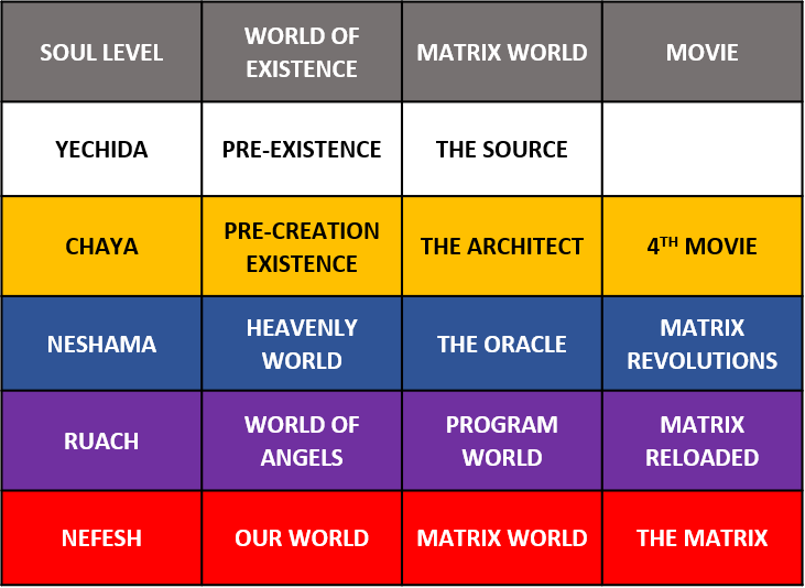 Matrix movies 5 worlds and soul levels