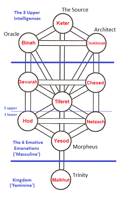 Matrix Tree of Life with Characters