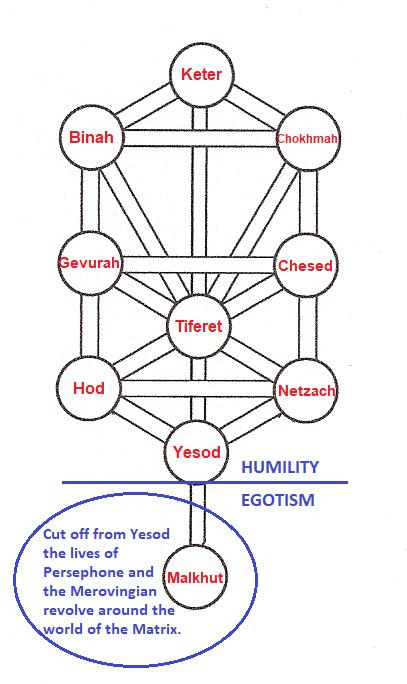 Matrix Persephone in kabbalah